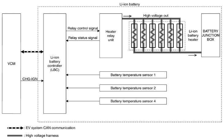 Система контроля батареи Ниссан Лиф