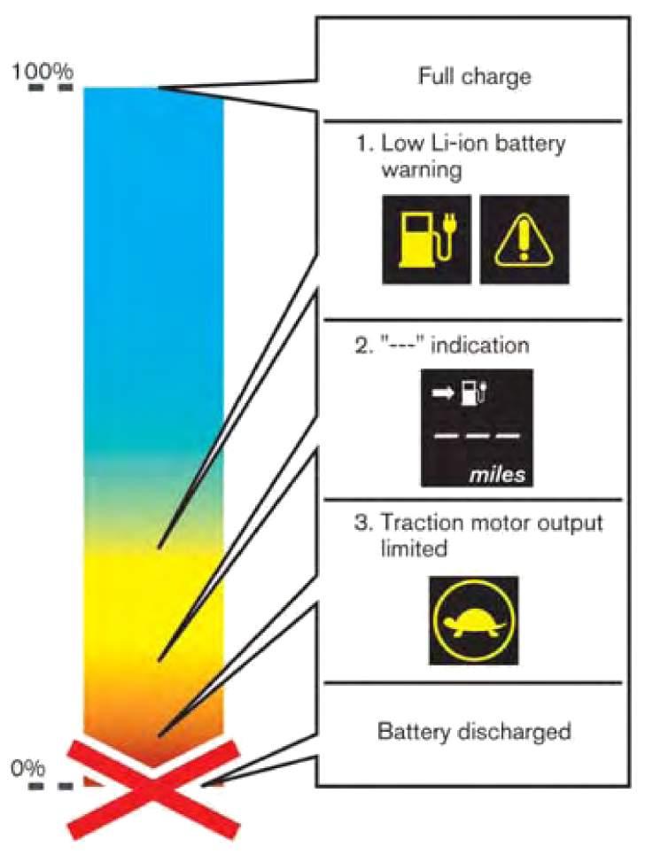 Режимы разряда батареи Nissan Leaf