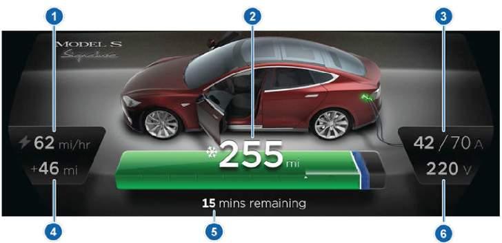Charging Status Tesla Model S