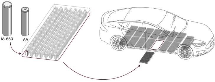 Structure Battery Tesla Model S